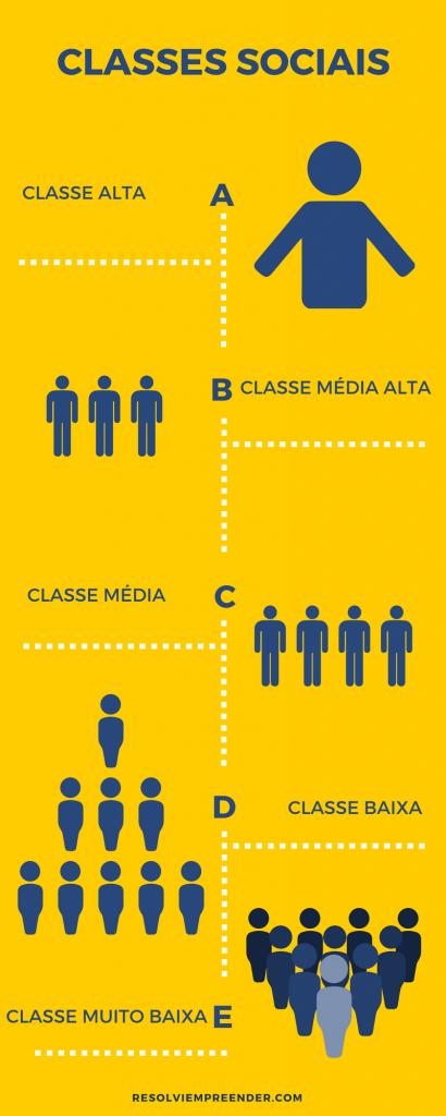 consumo por classe social